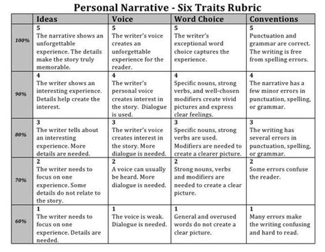 Sixth Grade Research Paper Rubric by Narrative Writing Rubric Grade 6 This Is How You Should