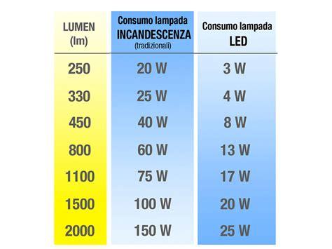 lade neon led lade neon 58w candele lumen watt efficacia ed