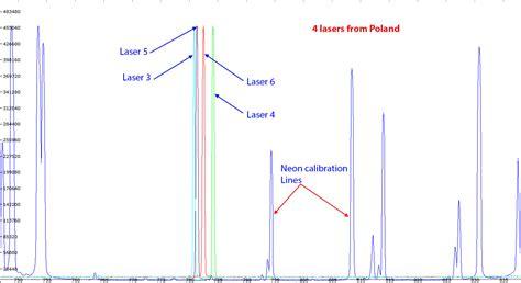 diode laser spectroscopy diode laser raman spectroscopy 28 images raman spectroscopy cavity enhanced raman