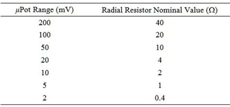 resistor nominal value automated multi meter method for the scaling of low ac voltage from 200 mv to 2 mv