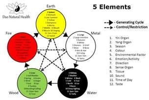 Five Elements Tcm Dao Health