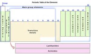 Where Are Noble Gases Located On The Periodic Table 3 6 The Periodic Table General College Chemistry I