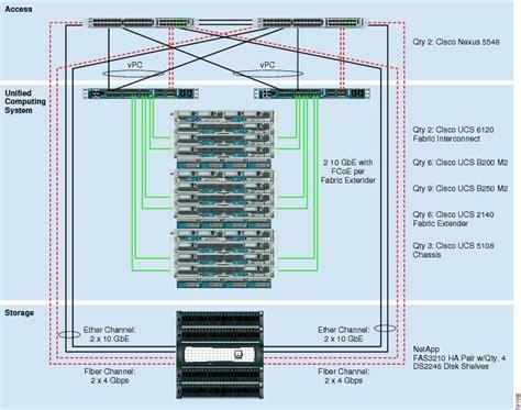 cisco ucs cabling diagram flexpod deployment guide cisco