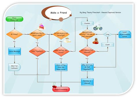 statistics flowchart flowcharts and data flow diagrams dfd s explained