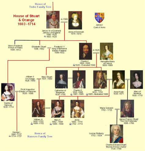 daring dynasty custom conflict and in early tudor books stuart timeline