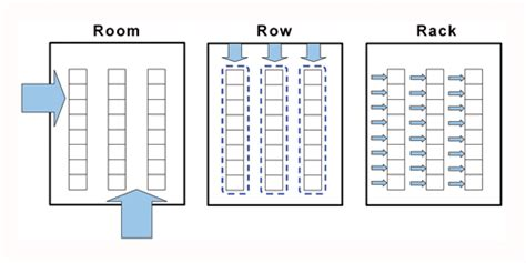 data center floor plan choices for data center cooling architectures electronic