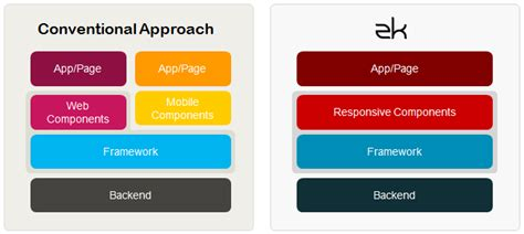 layout zk framework javahispano portada zk responsive design enfoque