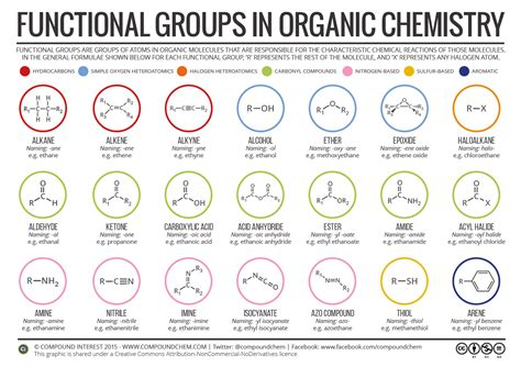 functional groups  organic compounds compound interest