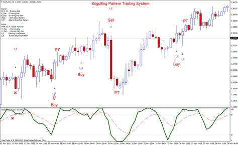 pattern trading ea engulfing pattern trading system forex strategies