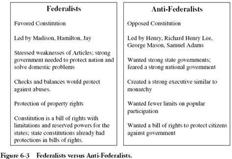 Democratic Vs Republican Essay by Democratic Republicans Vs Federalists Essay Federalists Vs Democratic Republicans Flashcards