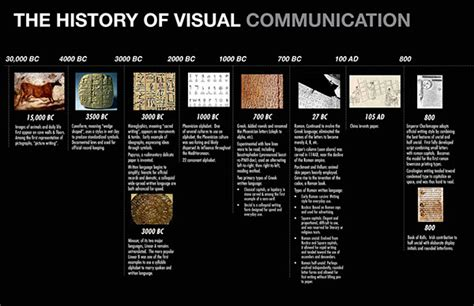 design of visual communication history of visual communications timeline on behance