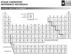 chemistry reference table car interior design