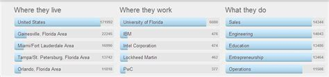 Uf Mba Acceptance Rate by Top Colleges In Florida Launching Great Careers Career