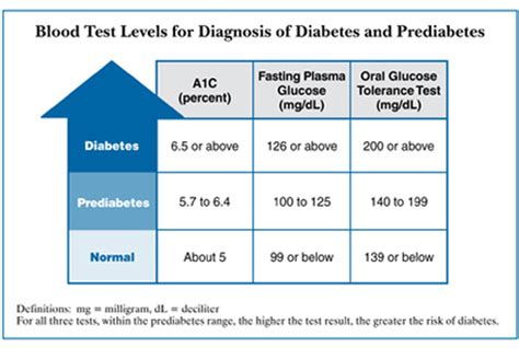 glucose challenge test results range diagnosis of type 2 diabetes type 2 diabetes