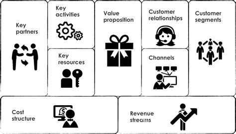 business esempio business plan esempio business model canvas pronto in 30