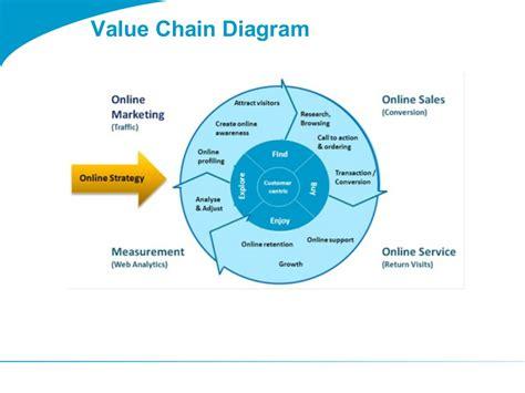 Quelques Liens Utiles Value Chain Diagram Template