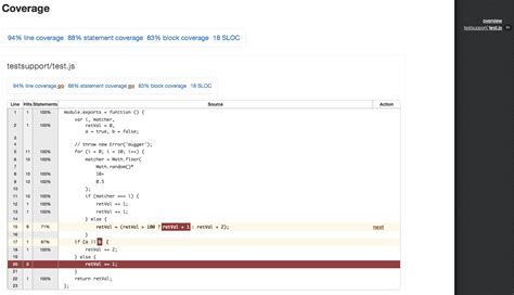 Gulp Format Html | github dylanb gulp coverage gulp coverage reporting for