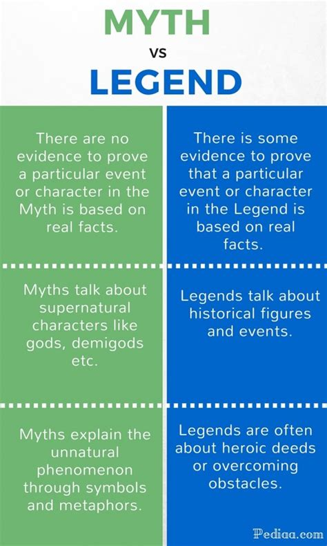 myths legends of difference between myth and legend
