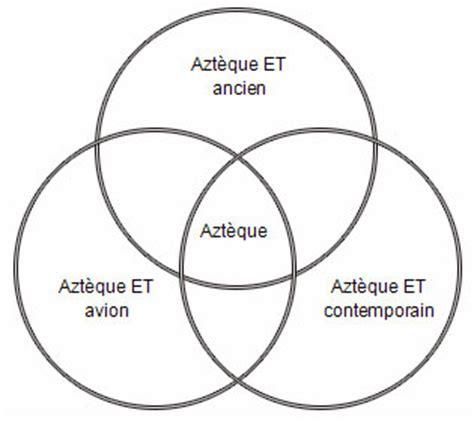 aztec inca venn diagram mayans political diagram mayans free engine image for