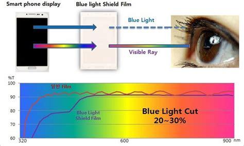 Blue Light Eye Damage by Bluelight Shield Bulletproof Id 8838794 Product