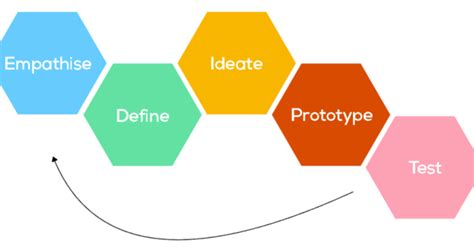 tahapan design adalah learn and share design thinking