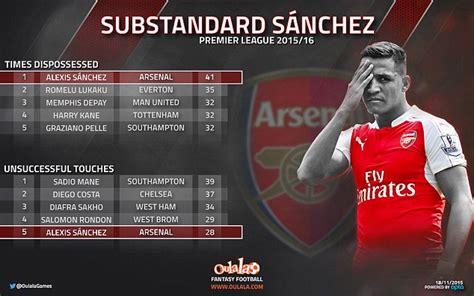 alexis sanchez lost possession arsenal star alexis sanchez has lost the ball more than