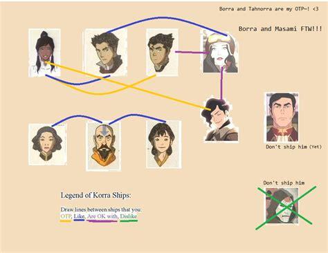 Legend Of Korra Memes - korra couple meme avatar the legend of korra fan art