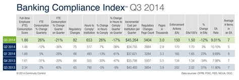 bank compliance compliance burden increasing but bankers don t feel it
