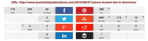 top 100 travel blogs 2015 bob around the world top 100 travel blog posts of 2015 by social media shares