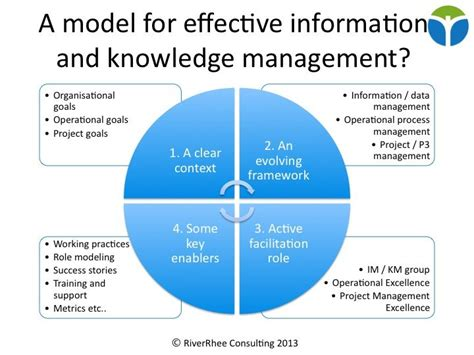 supply chain management models forward uncertain and intelligent foundations with studies books where information management ends and knowledge management