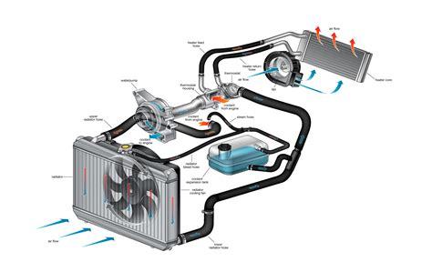 cooling system repair autospot auto repair centerville