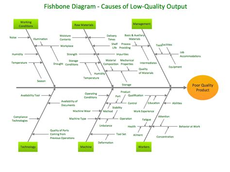 fishbone analysis template conceptdraw sles fishbone diagram