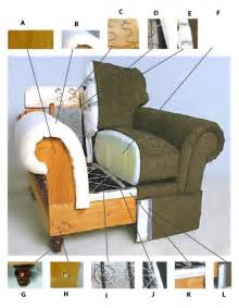 Build A Recliner by How To Evaluate A Quality Sofa Part 1 O Ecotextiles
