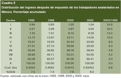 tabla de impuestos al salario 2016 mexico tablas de impuestos de mexico al salario 2016 salario