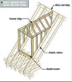 How To Frame A Gable Dormer Framing Gable And Shed Dormers Tools Of The Trade