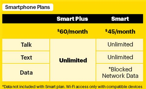 sprint home phone plans sprint announces new prepaid plans but more restricted