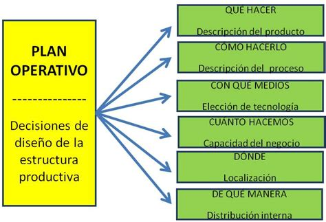 layout definicion yahoo planificaci 243 n de las instalaciones plan operativo en