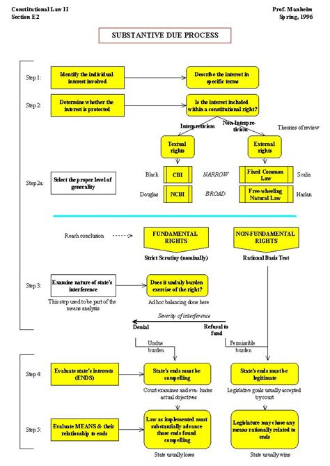 substantive due process flowchart 17 best images about paralegal tools on