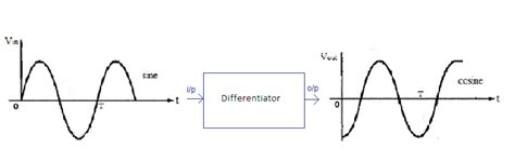 boxcar integrator circuit ic applications and hdl simulation lab notes integrator and differentiator using ic 741 op