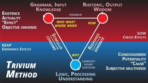 trivium method of thinking and learning the trivium method of thinking and learning steemit
