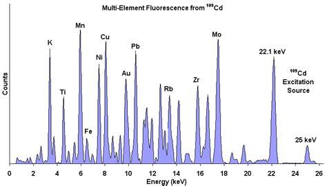 Color Spectrometer xr 100cr si pin x ray detector amptek x ray detectors