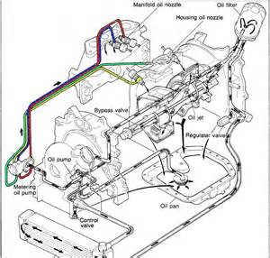 engine diagram 13b rotary mazda rx 7 get free image about wiring diagram