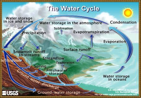 wind cycle diagram resource ramblings 2008 02 wind cave national park u s
