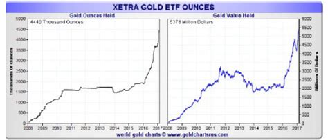 xetra deutsche bank let s get real why you must own precious metals markets