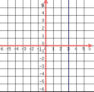 slope not defined solution does every straight line have a slope that is