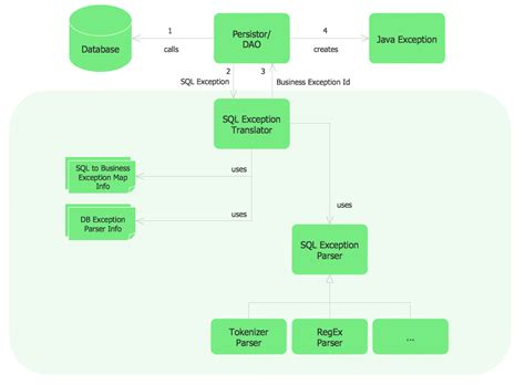 flowchart or parts of flowchart create a flowchart