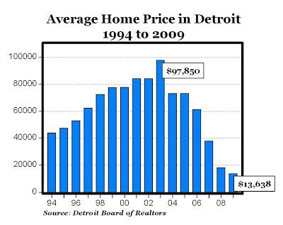the average home price in detroit falls to 13 638