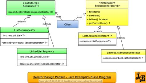 java pattern helper class iterator design pattern in java javabrahman