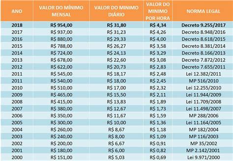 qual e o valor do salario minimo do brasil newhairstylesformen2014 qual 233 o valor do sal 225 rio m 237 nimo 2018
