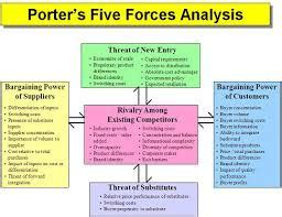porter five forces analysis assignment point